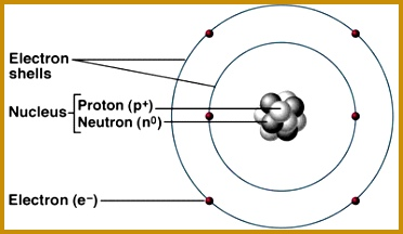 Basic Structure of an Atom 216372