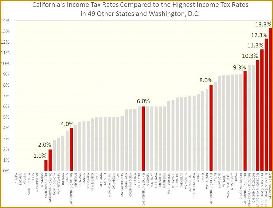 sensible Trump reform is adopted the elimination of the deductibility of state taxes on federal returns in exchange for lower federal tax rates 701920