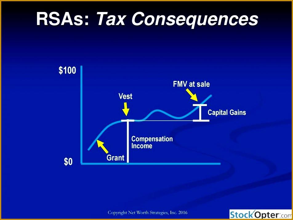 RSAs Tax Consequences 714952