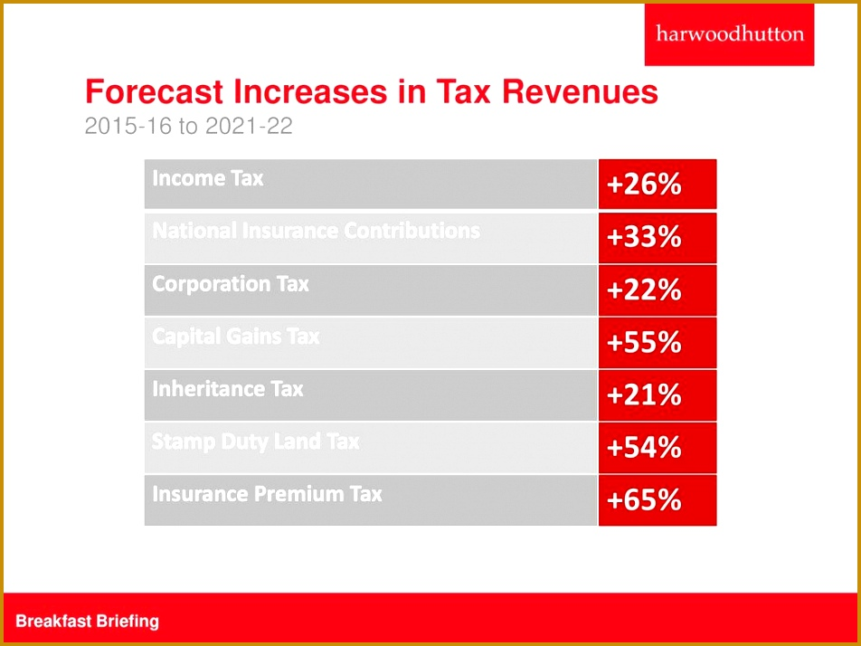 Forecast Increases in Tax Revenues 55 714952