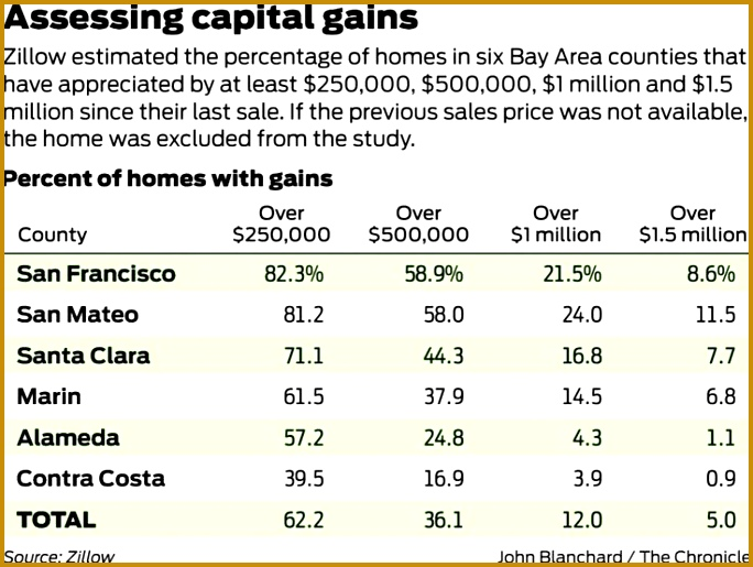 Where capital gains tax slows home sales and drives up prices 515684