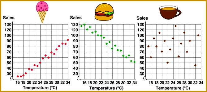 food sales scatterplot 300669