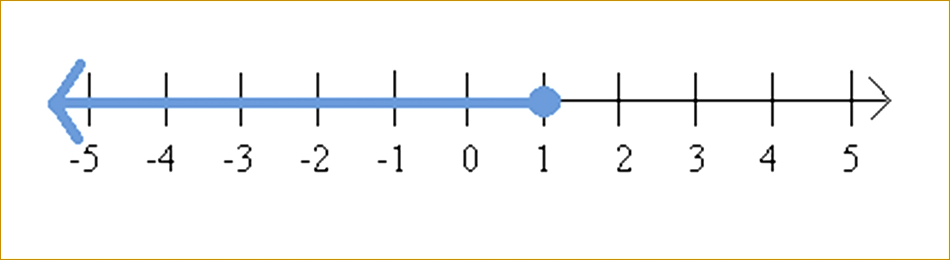 is included in the solution set which makes the solution on the number line look like this 8313031