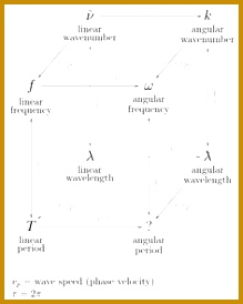 In multidimensional systems the wavenumber is the magnitude of the wave vector The space of wave vectors is called reciprocal space 274219