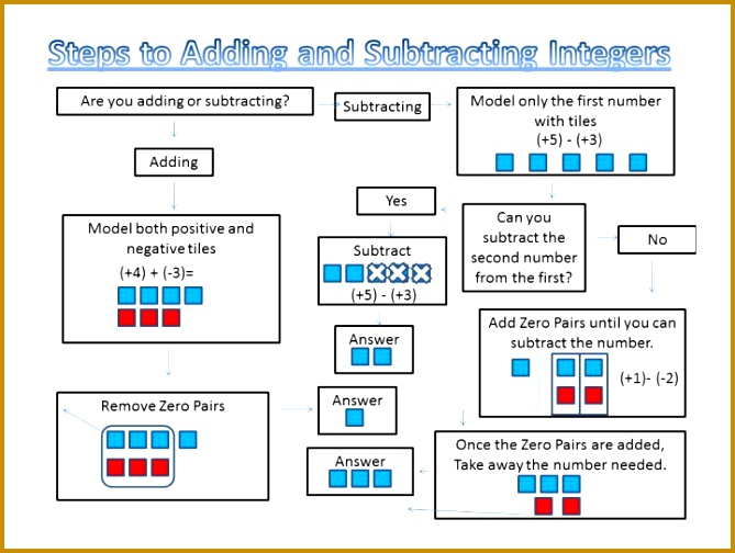 Adding Subtracting Integers Worksheets Math Fun Lessons Resources Integerflowchart Fractions And Word Problems Worksheet Answers Add 504669