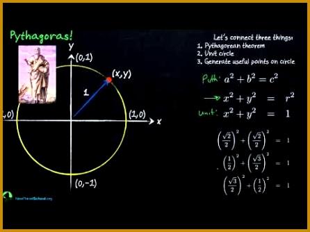 Trigonometry Unit Circle 334446
