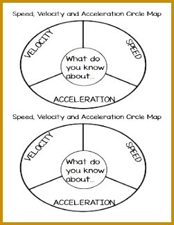 Speed Velocity and Acceleration Circle Map 325251