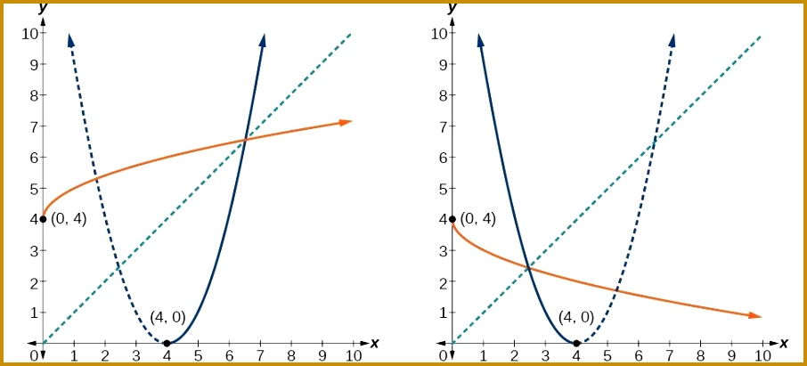 Two graphs of a parabolic function with half of its inverse 411906