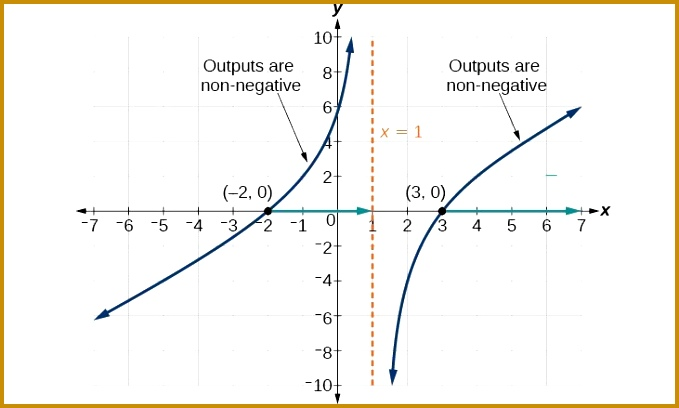 Graph of a radical function that shows where the outputs are nonnegative 408679