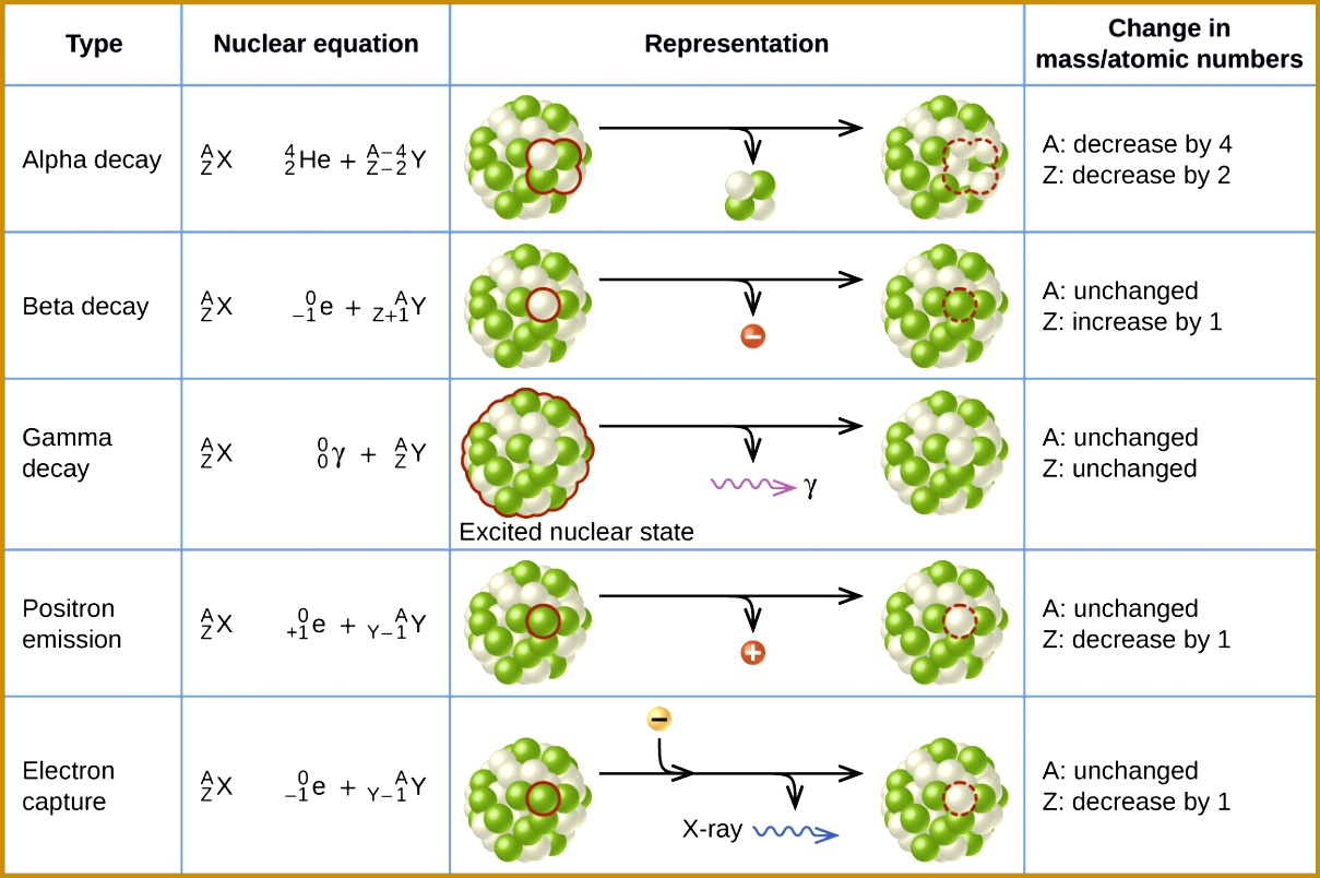 7 Writing Nuclear Equations Chem Worksheet 4 4 Answers