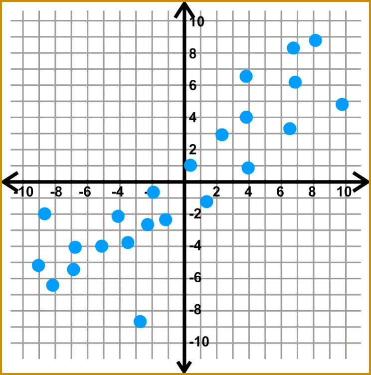 Plot each scatterplot and then determine the line of best fit 752744