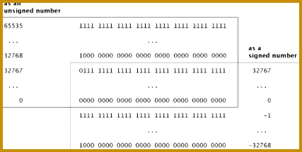 Binary numbers and signed numbers unsigned numbers in Forth 427216