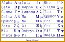 It is a good idea to have some familiarity with the Greek alphabet because Greek letters 141219