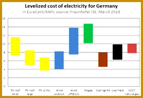parison of the levelized cost of electricity for some newly built renewable and fossil fuel based power stations in EuroCent per kWh Germany 2018 191279
