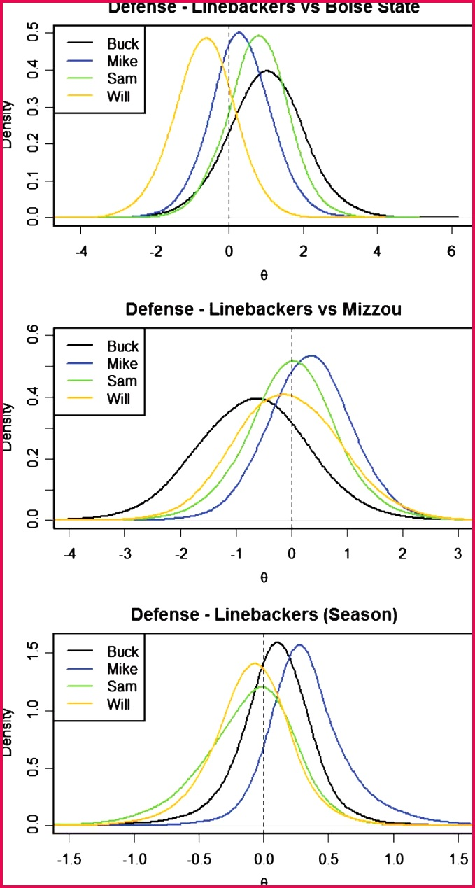 Defensive LB s posterior distributions for θ by position