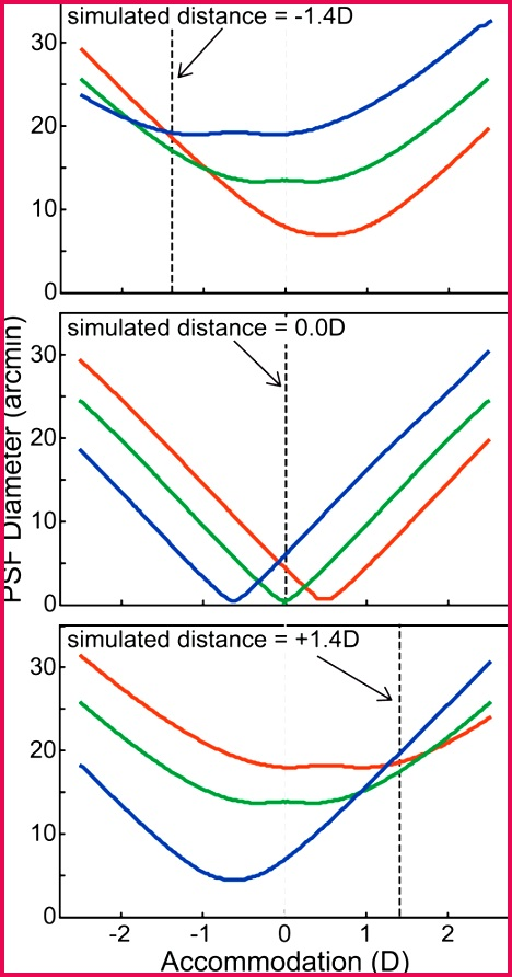 Retinal PSF diameters for the R G and B primaries generated by different binations