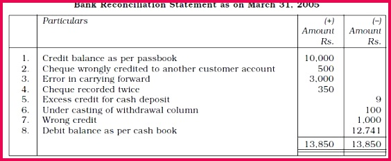 NCERT Class XI Accountancy Chapter 5 – Bank Reconciliation Statement