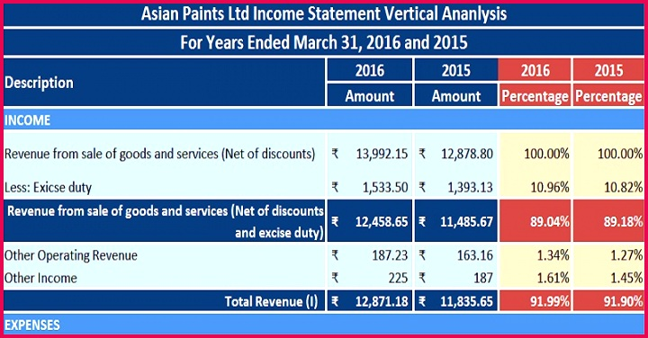 Download Profit & Loss Statement In e Statement Vertical Analysis Excel Template