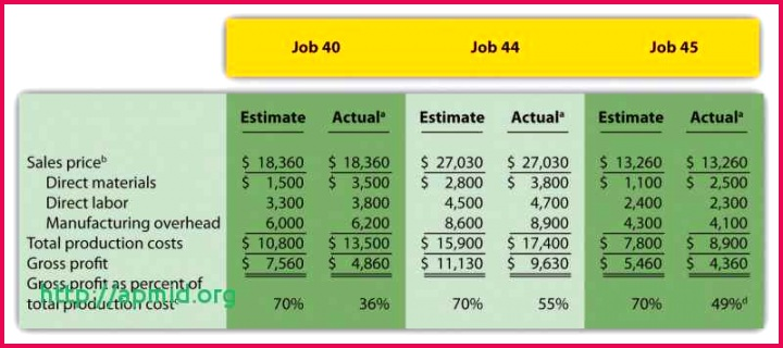 Job Cost Report Template Excel New Simple Job Costing Spreadsheet Collection Sheets Inxcel format