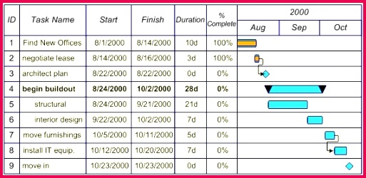 Study Schedule Templates Lovely Daily Work Schedule Template Excel Awesome Time Study Template Excel