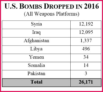 Bombs 2016