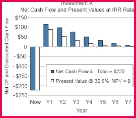 Discounted cash flow at the IRR rate