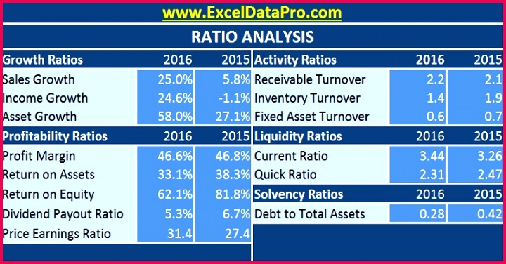 Download Ratio Analysis Excel Template