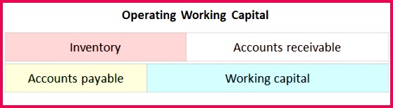 Working Capital Requirement Example