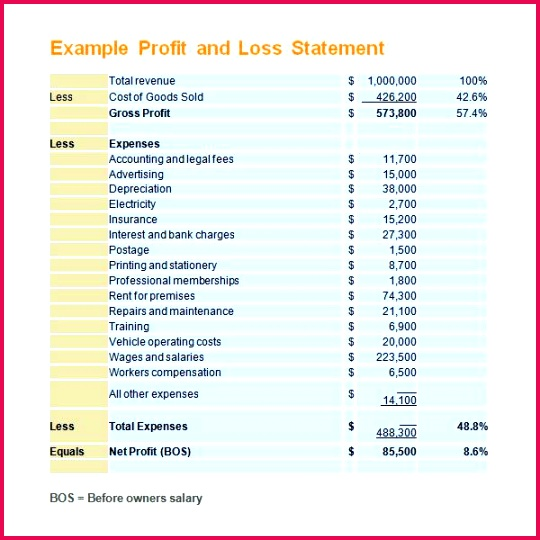 business templates simple profit and loss template example for self employed 6 statement excel pl hotel