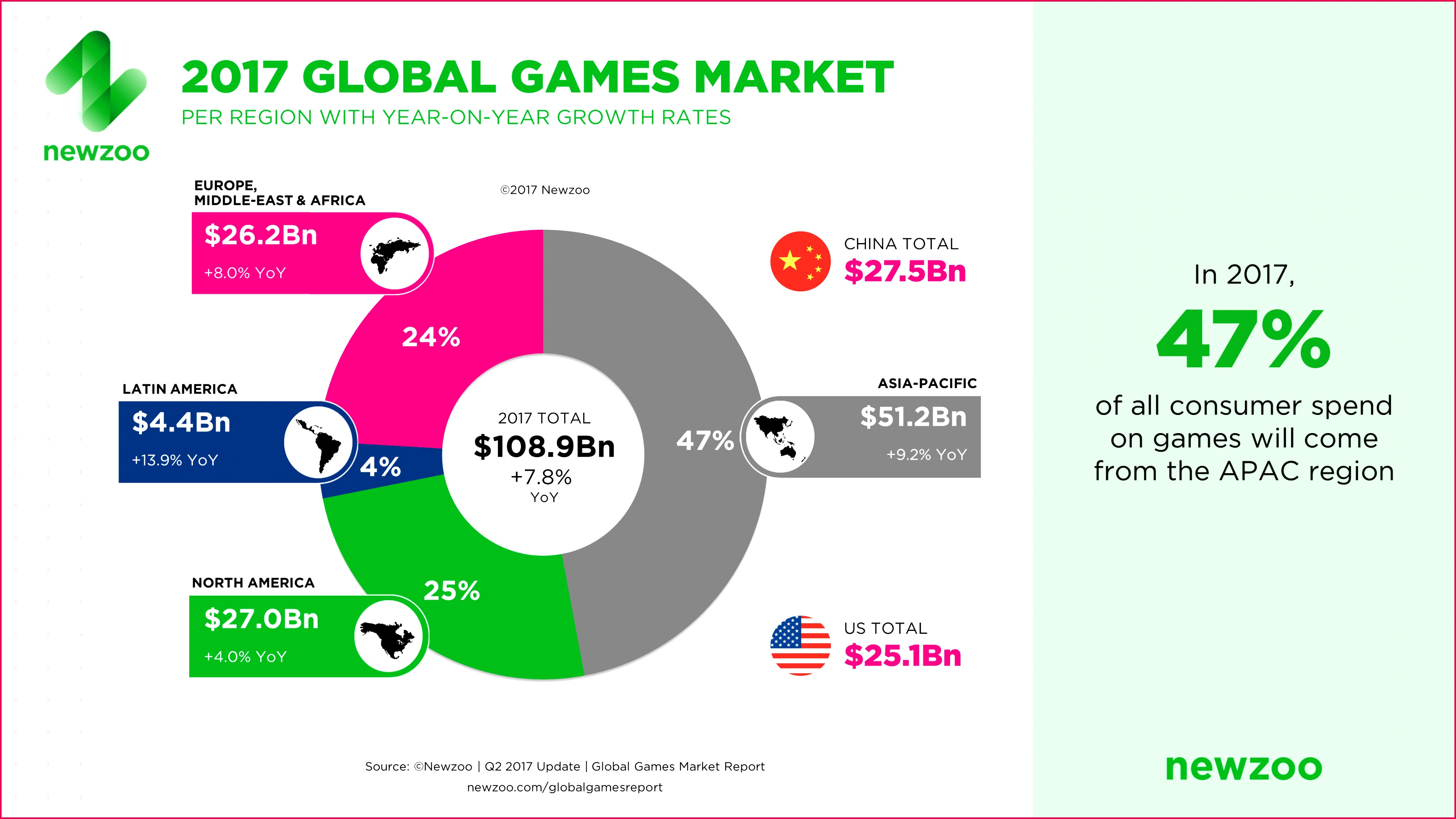 Newzoo 2017 Global Games Market Per Region April 2017