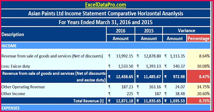 Download Profit & Loss Statement In e Statement Horizontal Analysis Excel Template