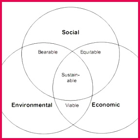 Figure 1 Dimensions of Sustainability Triple Bottom line TBL or 3BL Mitra