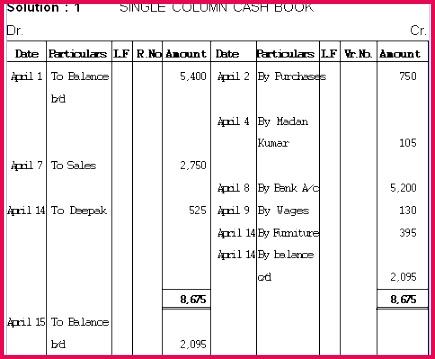 Prepare a single column cash book from the following