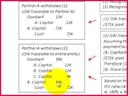 Partnership Accounting Retirement Withdrawal Partner Goodwill Vs Bonus Methods
