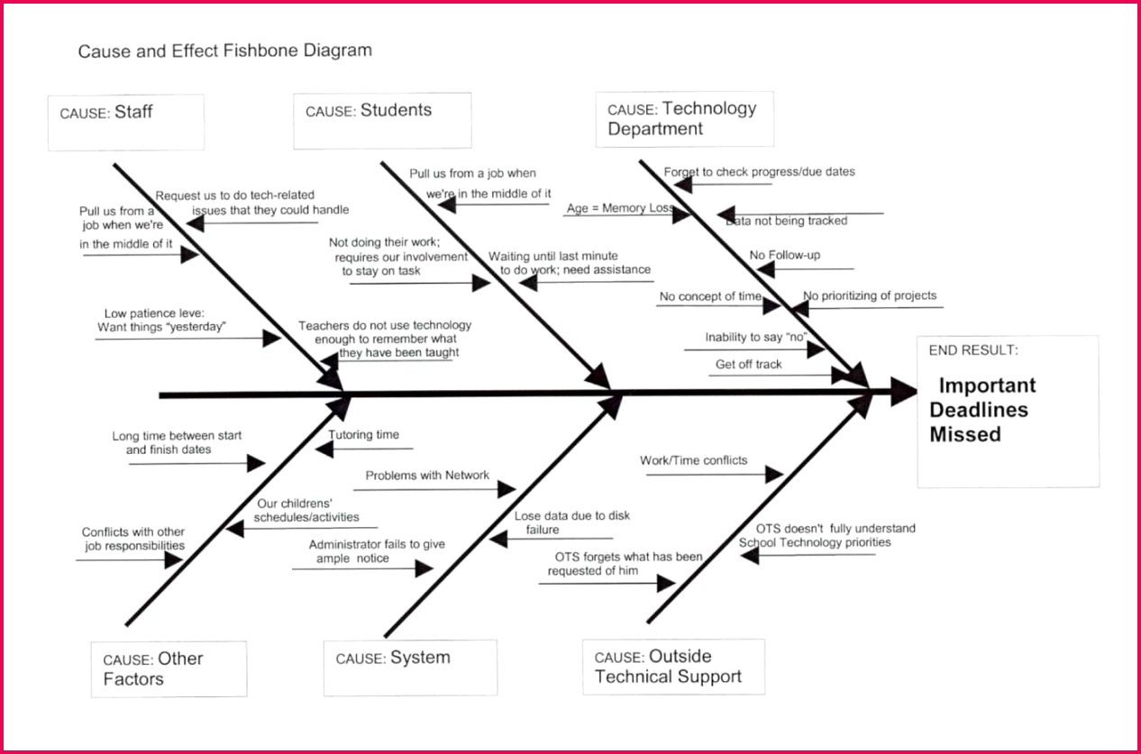 Roles and Responsibilities Template Excel Awesome Example Fishbone Diagram with Cause and Effect Inspirational