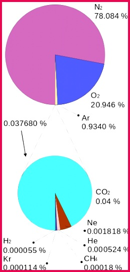 The Proportions of Gases in the Atmosphere