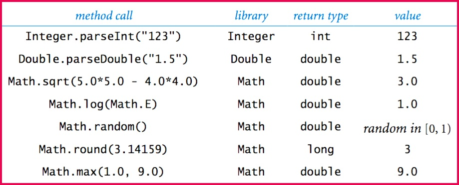 We often find ourselves converting data from one type to another using one of the following approaches