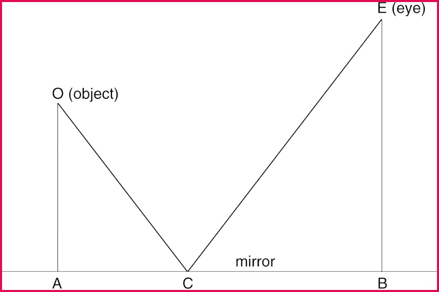 Figure 21 2 Equal angles law of reflection according to Euclid