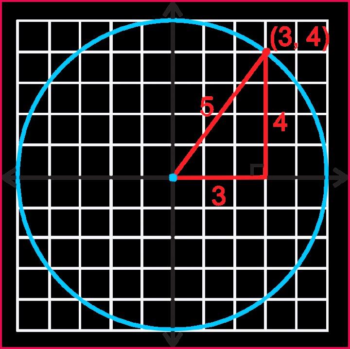 10 3 Circles Centered at the Origin