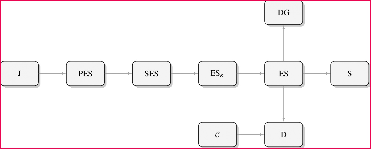 Relationship between some of the classes mentioned in the paper where A → B means A