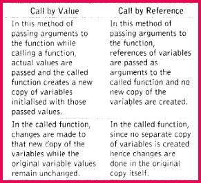 Important Questions for Class 12 puter Science C C Revision Tour 2