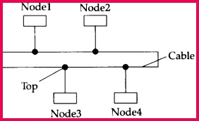 ncert solutions for class 12 puter science c