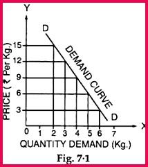 2 Market Demand Curve