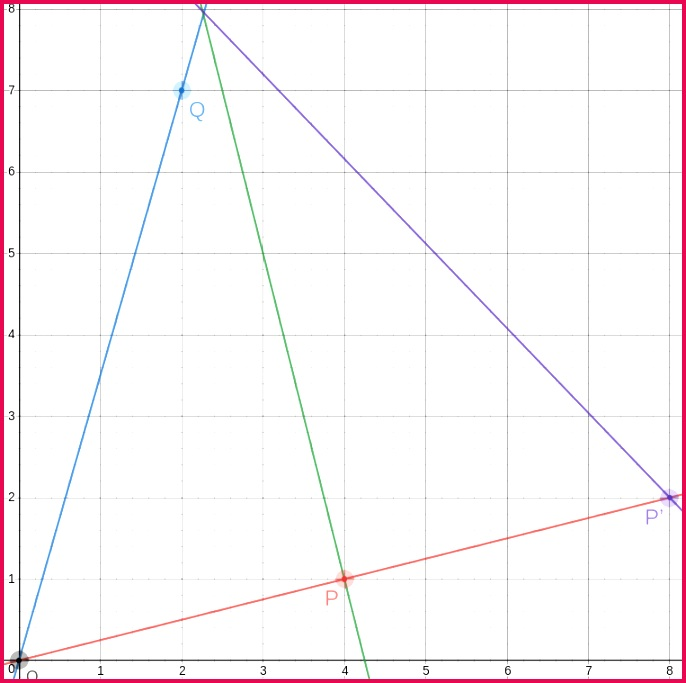 The previous diagram with the third side of the equilateral triangle drawn in