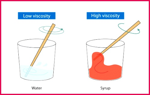 Coefficient of Viscosity