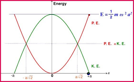 Energy of SHM 10