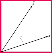 This has two vectors in the 1st quadrant starting at the origin The vector $