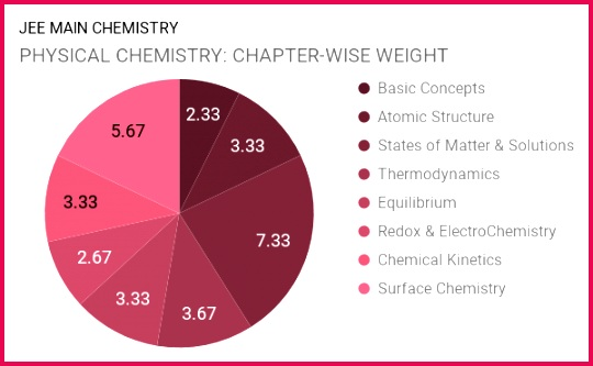 Class 12 Notes Chemistry Environmental Chemistry Short