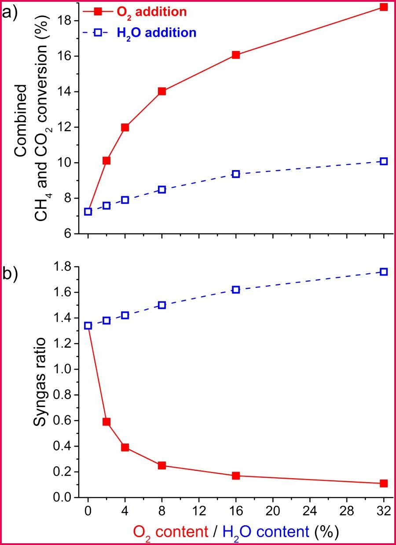 Plasma based multi reforming for Gas To Liquid tuning the plasma chemistry towards methanol