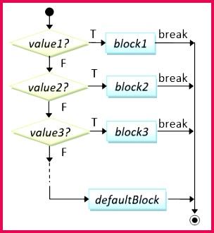 num1 num2 break case result = num1 num2 break case result = num1 num2 break case result = num1 num2 break